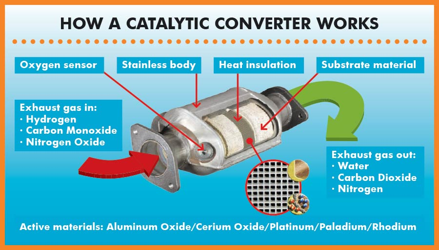 Catpicforfiverr1: What Is The Function Of A Catalytic Converter At Woreks.co